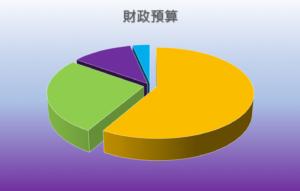 2021 EMM財政預算